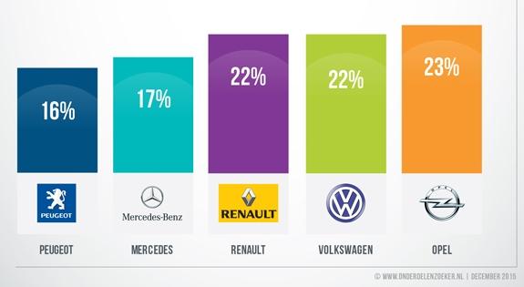Opel En Vw Populair Bij Onderdelenzoeker Aftersales Magazine