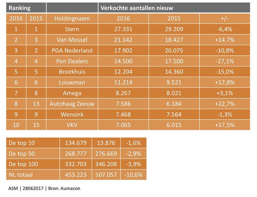 aumacon_dealerholding-top-10