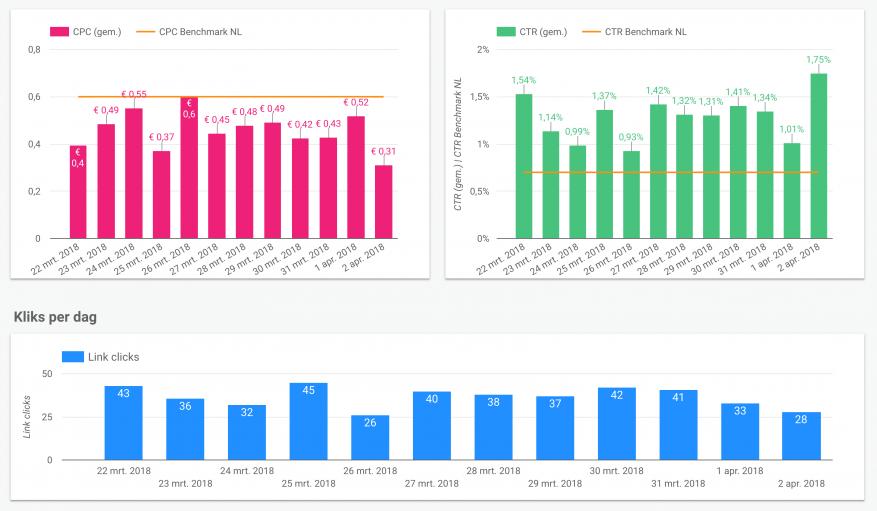 De resultaten van een geanonimiseerde campagne van Adflow, afgezet tegen benchmarks van Nanigans.