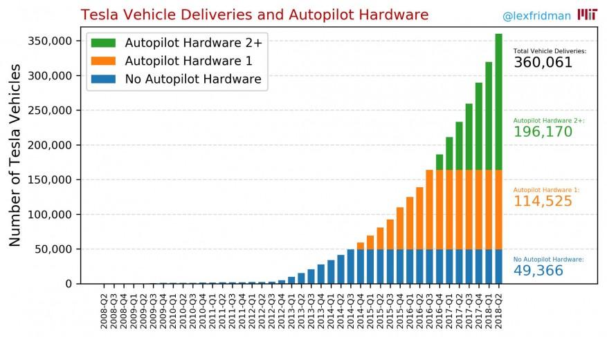 Het aandeel Tesla's dat over hardware beschikt die een vorm van autonoom rijden mogelijk maakt is momenteel groter dan dat van de Tesla's zonder. De bijbehorende software hoeft overigens niet te zijn geïnstalleerd. Dit kan na afleveren alsnog worden geactiveerd.