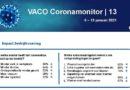 VACO Coronamonitor 13: vertrouwen daalt verder