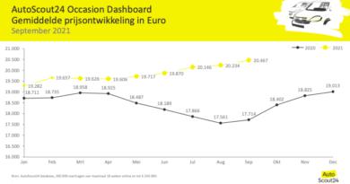 Autoscout24: occasionprijs september +15,5 procent